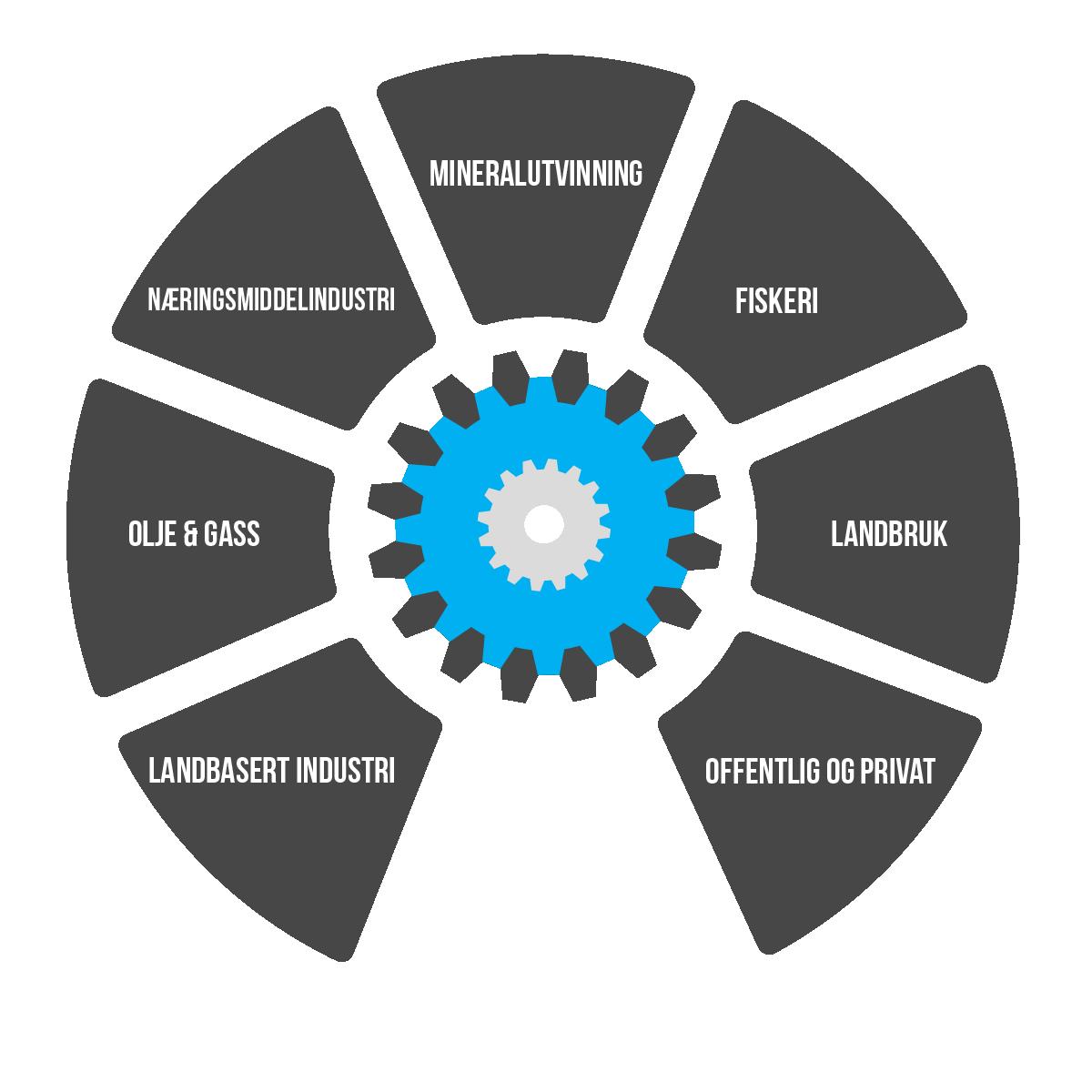 Fjordane engineering, Landbasert industri, olje og gass, næringsmiddelindustri, mineralutvinning, fiskeri, landbruk, offentlig og privat